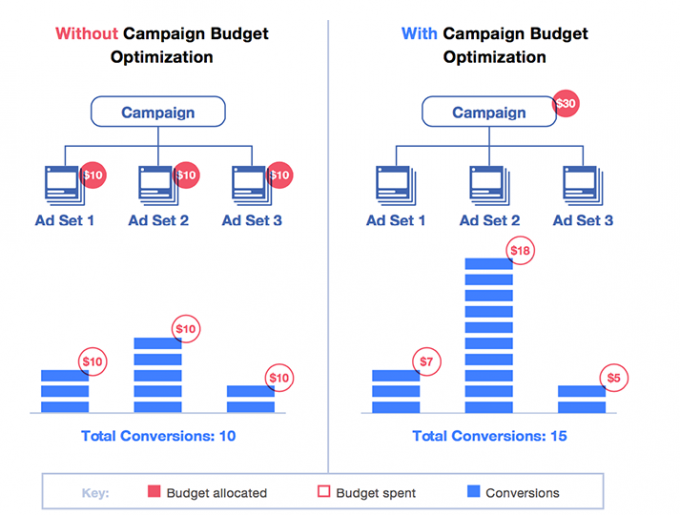 With and Without Campaign Budget Optimization. Image source: Facebook.
